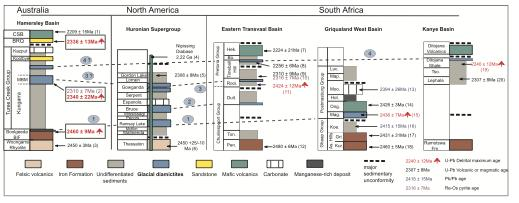 Stratigraphic sections of early Paleoproterozoic sedimentary successions spanning the GOE and encompassing glacial events in Western Australia, North America and South Africa, including geochronological constraints and a proposed correlation scenario.